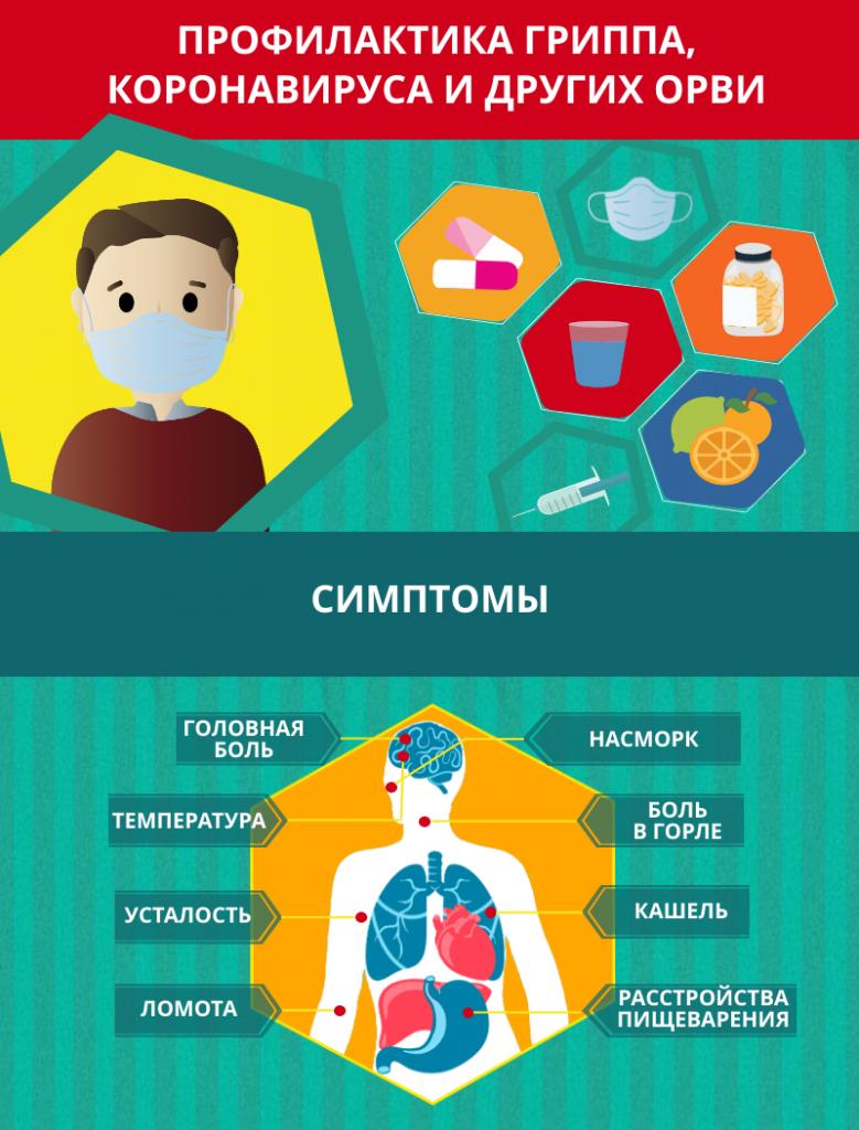 Профилактика гриппа,